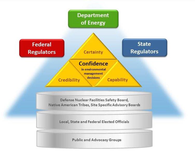 environmental management decisions cresp consortium for risk
